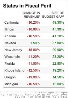 States in Peril